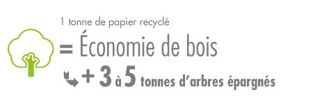 Corbeille de bureau carton recyclé pour économiser le bois
