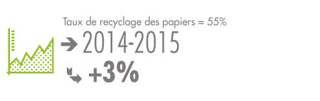 Corbeille de bureau carton recyclé pour recycler le papier